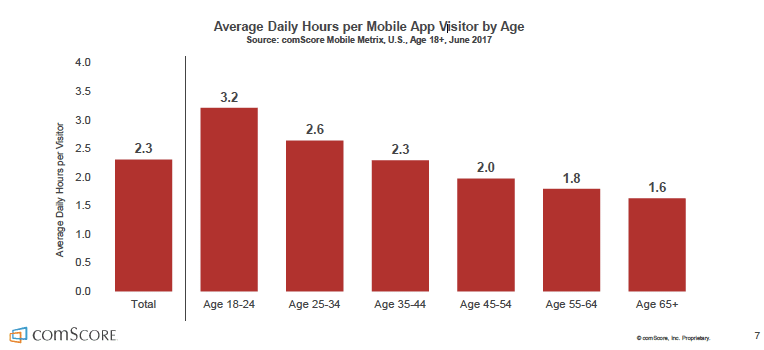 comScore - Average Hours in Mobile