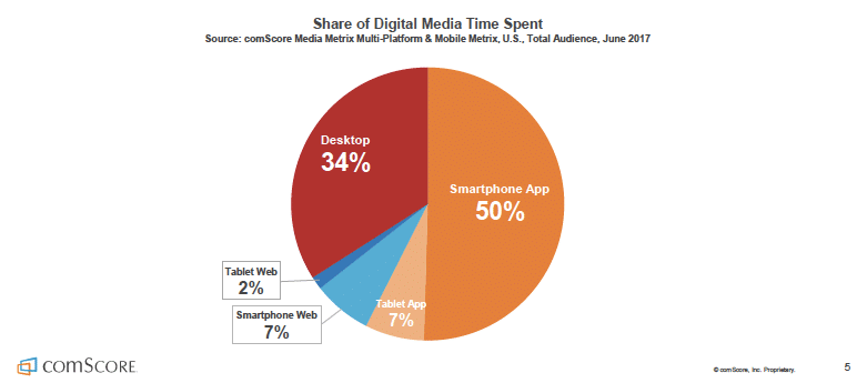 comScore - Digital Media Time