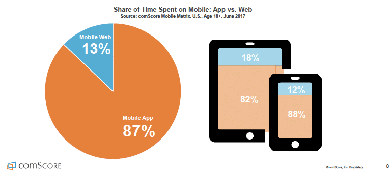 comScore - Mobile Media Time