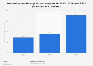 App Store revenue graph showing steady growth 2015-2020