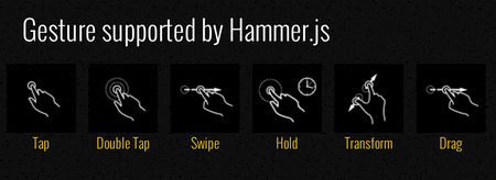 Different gestures supported by Hammer.js