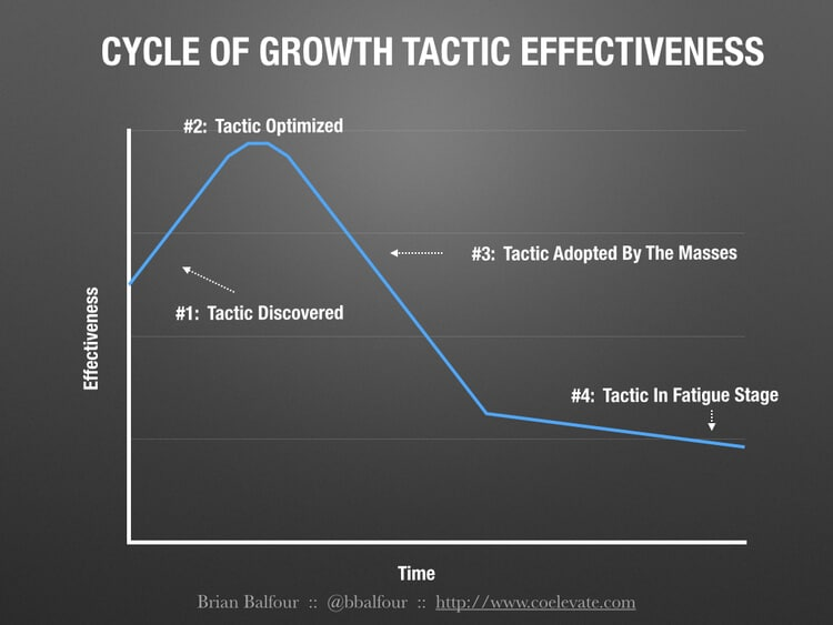 Cycle of growth tactics push notifications