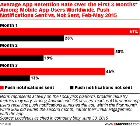 eMarketer App Retention