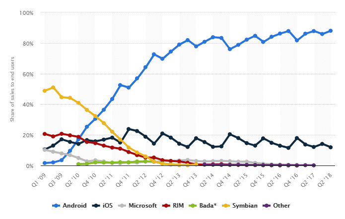 Global market share held by the leading smartphone operating systems in sales to end users from 1st quarter 2009 to 2nd quarter 2018