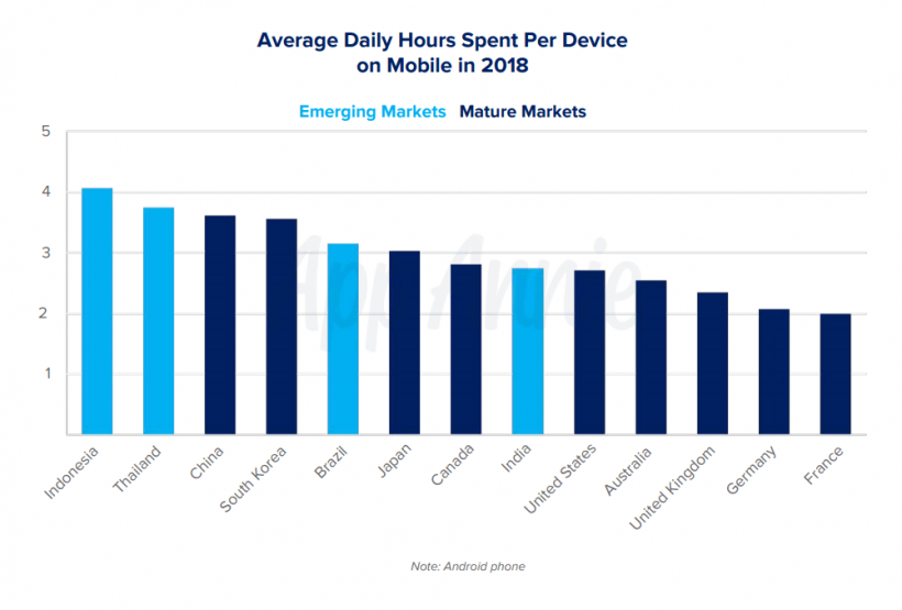 Time spent on mobile 2018 2019