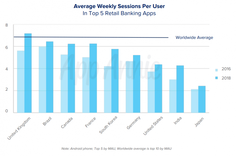 weekly app sessions per user
