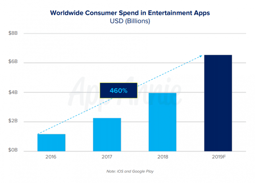 global spend on entertainment apps