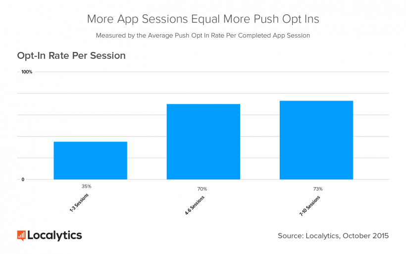 push notification opt in increases with number of sessions
