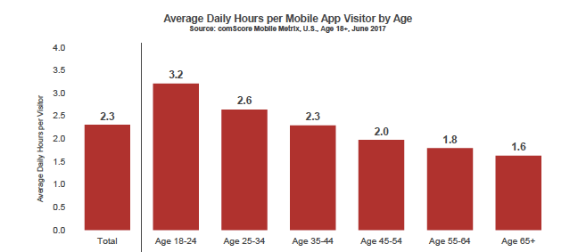 Average Daily Hours on mobile apps