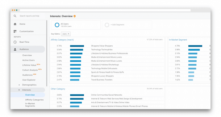 create a persona with google analytics data