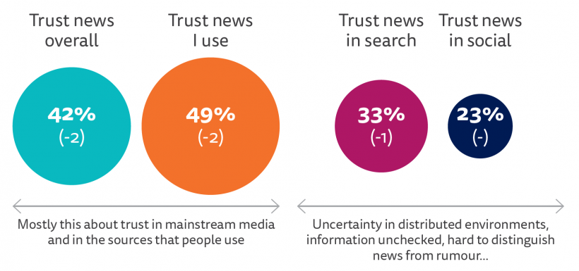 A graphic showing the proportion of trust in different news channels