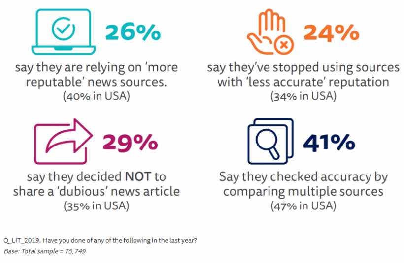 Changing news habits - A graph that shows that consumers may be becoming more restrained and discerning
