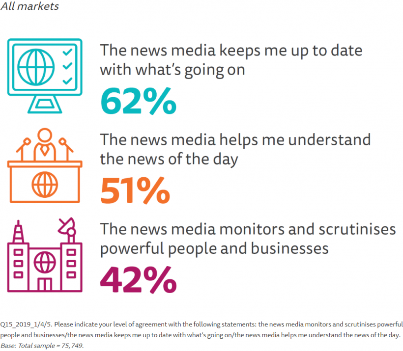 A graphic showing the percentage of people who think the media fulfils its basic role