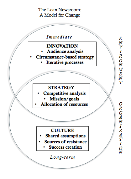 An image from the lean newsroom showing how innovation, strategy and culture overlap