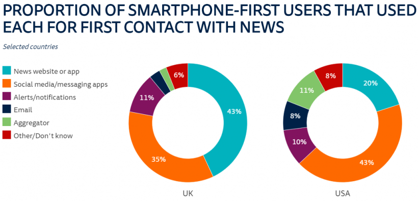 A pie chart that shows the difference in UK vs USA in first contact with news