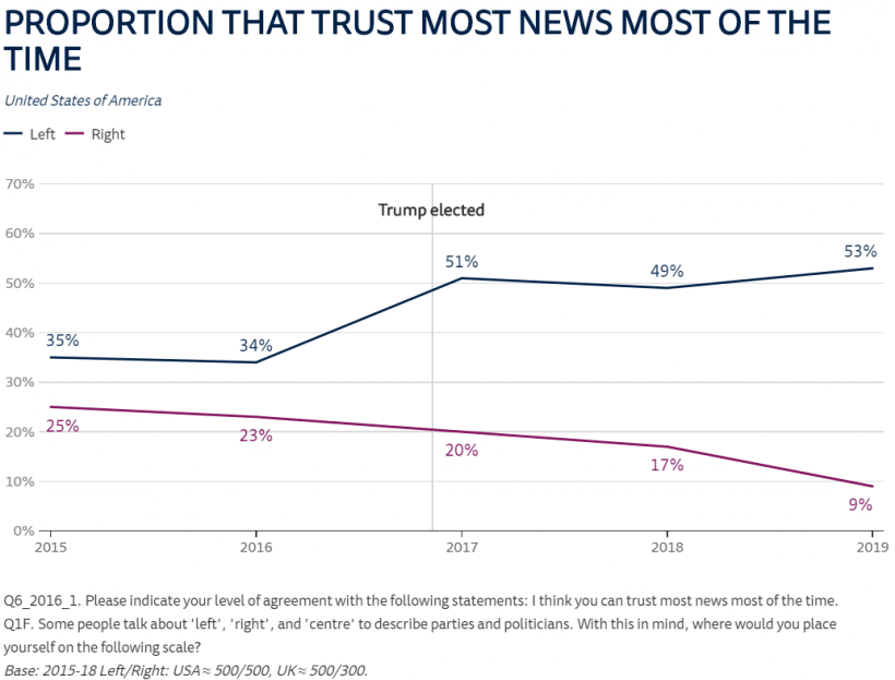 A graph showing the different trust levels between the American right and left