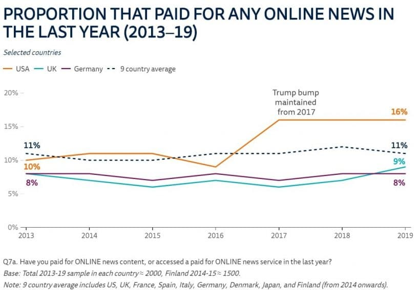 An chart showing the Proportion that paid for online News 2013-2019