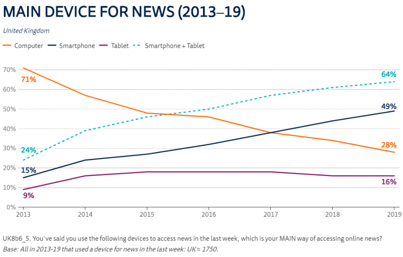A graph showing the main device people use for news in the UK