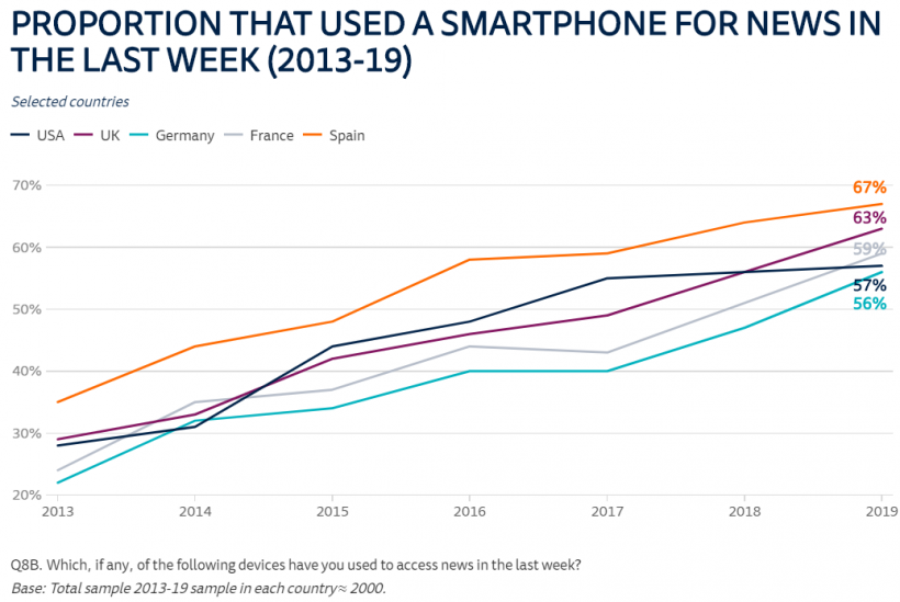 A graph showing the proportion of people who used a smartphone in the last week 2013 - 2019