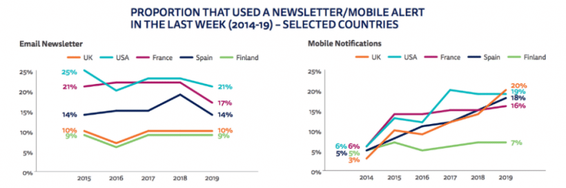 Two graphs that show the portion of people who used mobile and newsletter alerts in the last week in various countries