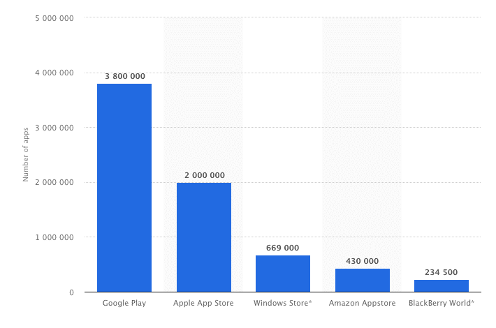 Statista - Apple apps